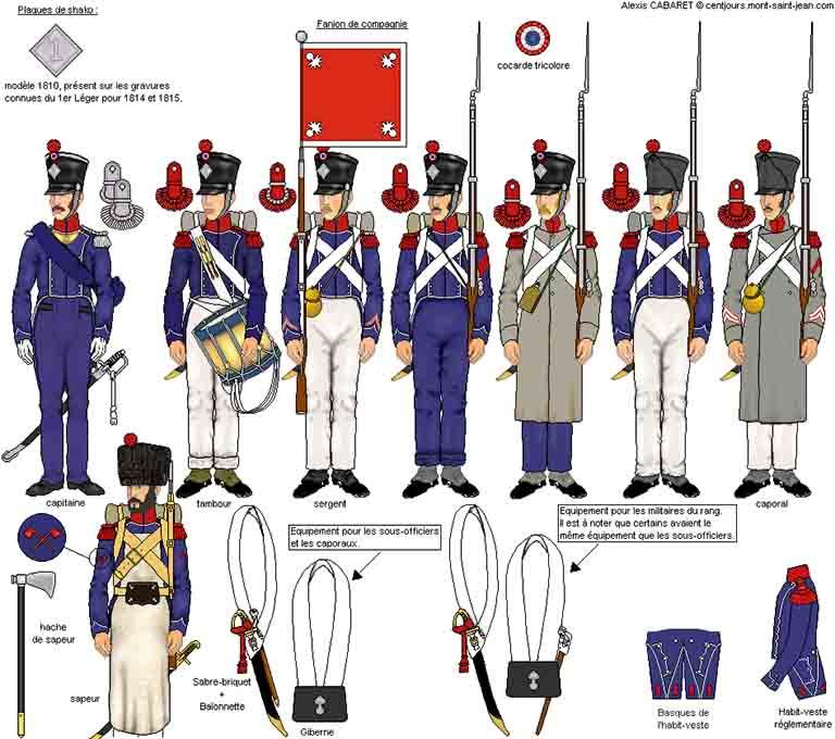 フランス軍軽歩兵 騎銃兵中隊の服装