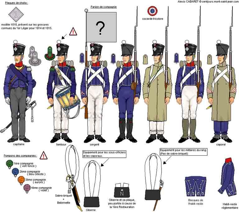 フランス軍軽歩兵 猟兵中隊の服装