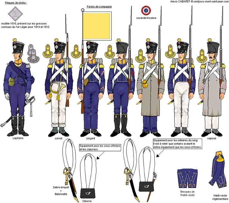 フランス軍軽歩兵 選抜兵中隊の服装