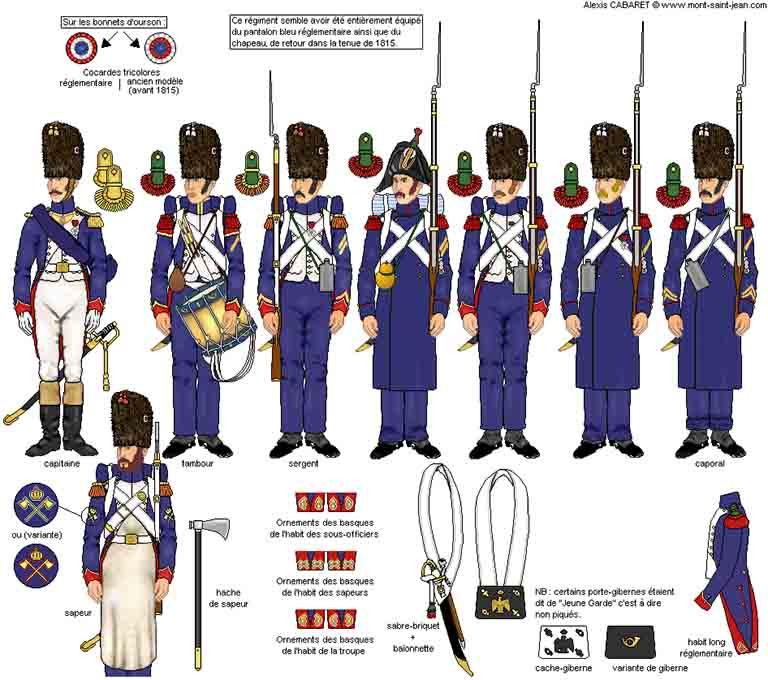 近衛猟歩兵第1連隊の服装と装備品