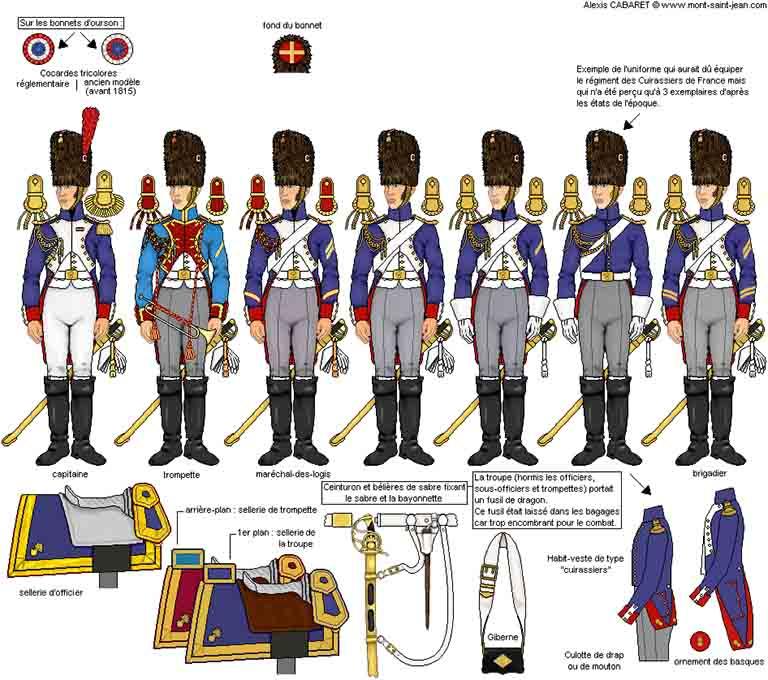 近衛騎馬擲弾兵の服装と装備品